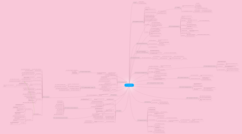 Mind Map: C1. solicitatie