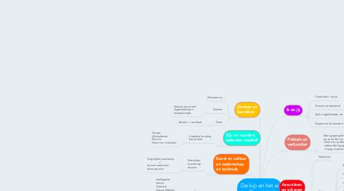 Mind Map: De kip en het ei = Creativiteit