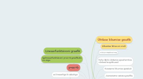Mind Map: Funktsioonid ja nende graafikud