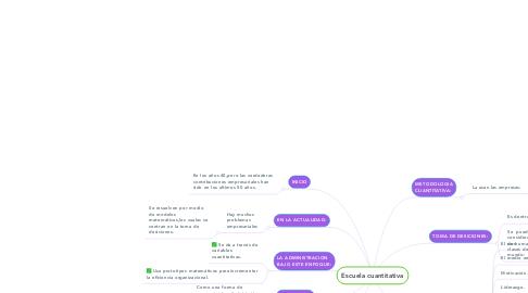 Mind Map: Escuela cuantitativa