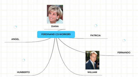 Mind Map: FERDINAND CO-WORKERS