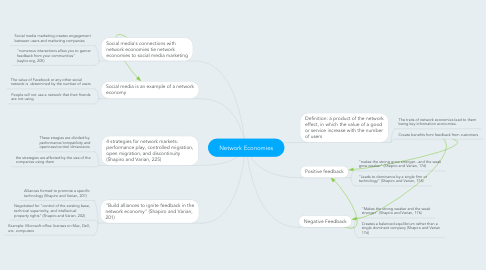 Mind Map: Network Economies