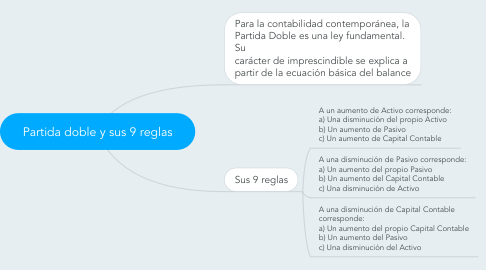 Mind Map: Partida doble y sus 9 reglas