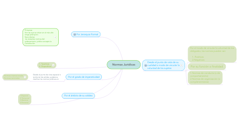 Mind Map: Normas Juridicas