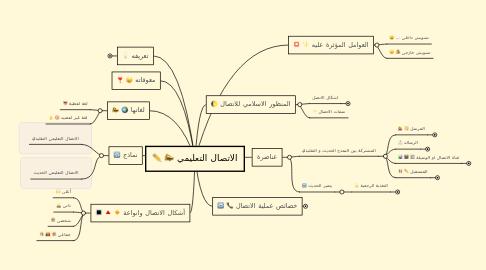 Mind Map: الاتصال التعليمي