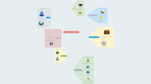 Mind Map: ENTORNO DE MERCADOTECNIA