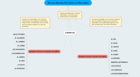 Mind Map: Recursos Naturales Renovables y no Renovables