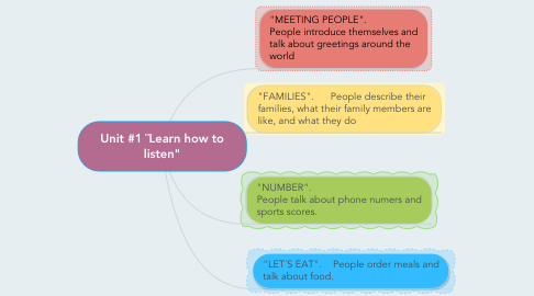 """Mind Map: Unit #1 ¨Learn how to listen"""""""