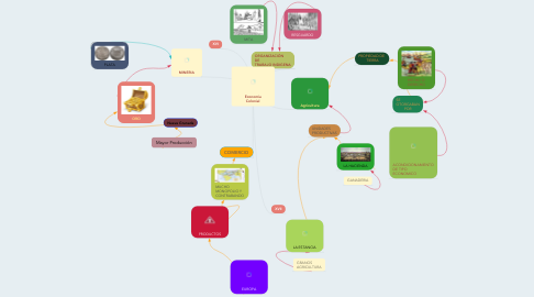 Mind Map: Economía Colonial