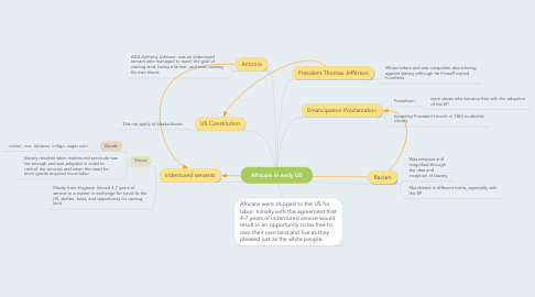 Mind Map: Africans in early US