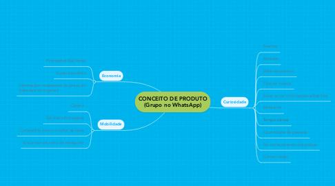 Mind Map: CONCEITO DE PRODUTO (Grupo no WhatsApp)