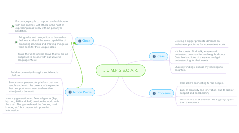 Mind Map: J.U.M.P. 2 S.O.A.R.