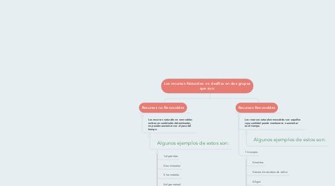 Mind Map: Los recursos Naturales se clasifica en dos grupos que son: