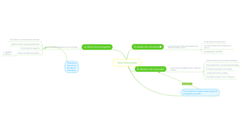 Mind Map: Tesis Individualista