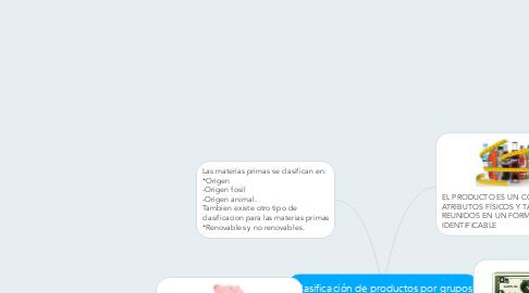 Mind Map: Clasificación de productos por grupos