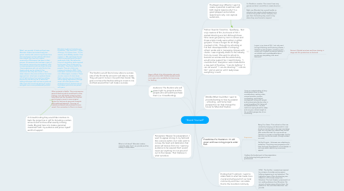 "Mind Map: ""Brand Yourself"""