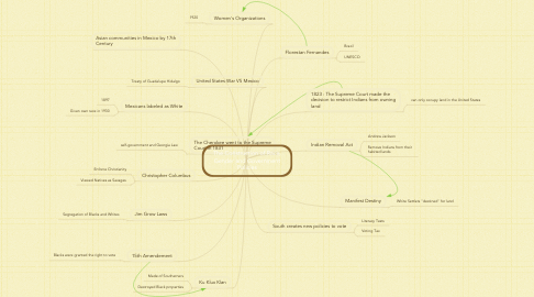 Mind Map: The Construction of Race, Gender and Government Policies