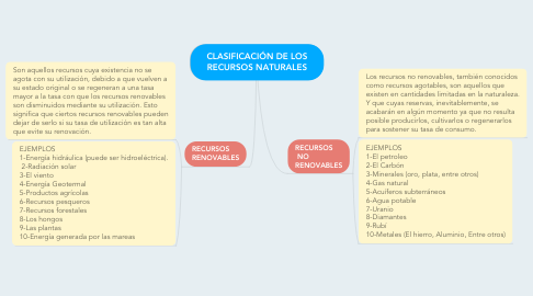 Mind Map: CLASIFICACIÓN DE LOS RECURSOS NATURALES