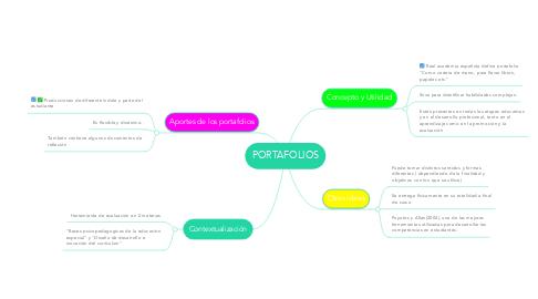 Mind Map: PORTAFOLIOS