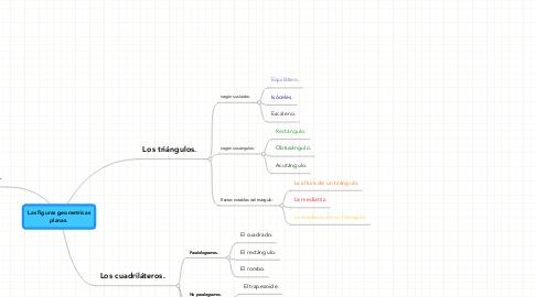 Mind Map: Las figuras geometricasplanas.