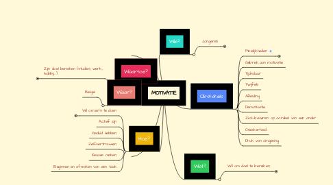 Mind Map: MOTIVATIE