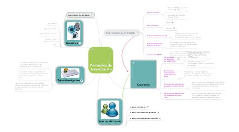 Mind Map: Protocolos de Autenticación