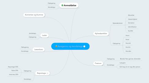 Mind Map: Avisgenre og kendetegn