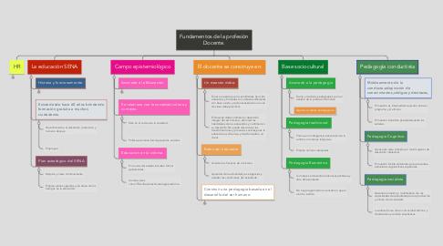 Mind Map: Fundamentos de la profesiòn Docente.