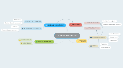 Mind Map: ELEKTRON VE VODĚ