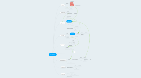 Mind Map: Route Map