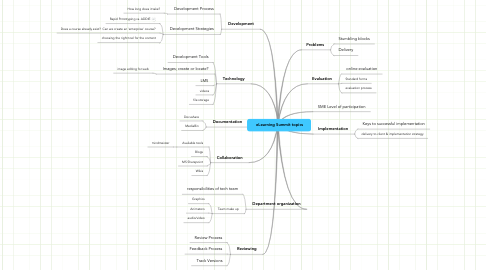 Mind Map: eLearning Summit topics