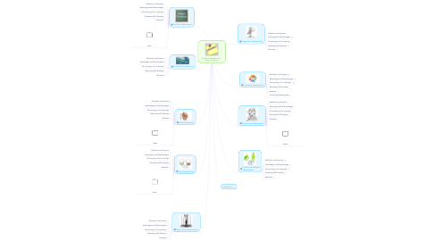 Mind Map: Student Assessments: Karey Fishburn
