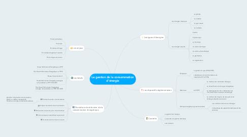 Mind Map: La gestion de la consommation d'énergie