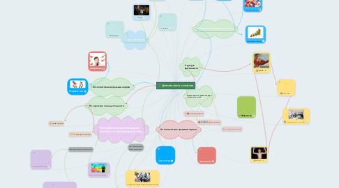 Mind Map: Деятельность человека