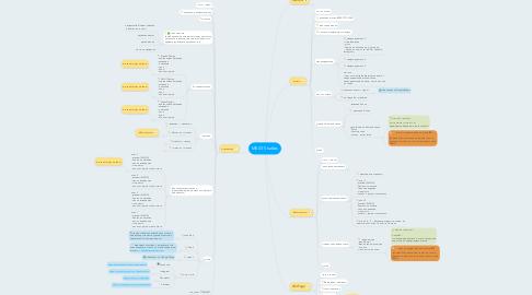 Mind Map: MEAT Studies