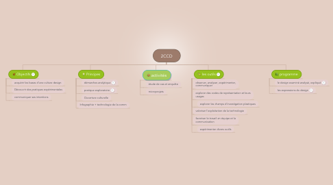 Mind Map: 2CCD