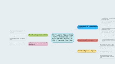 Mind Map: TRATAMIENTO TERAPEUTICO FONOAUDIOLÒGICO PARA POSICIONAMIENTO LINGUAL, LABIAL Y RESPIRACIÓN ORAL