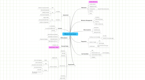 Mind Map: Effective Science Lessons