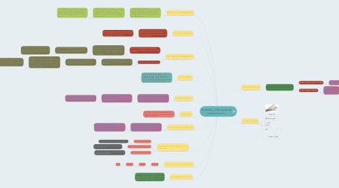 Mind Map: Software y Protocolos de Comunicación...