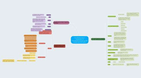 Mind Map: Guía Nacional para la Integración y el Funcionamiento de los Comités Hospitalarios de Bioética