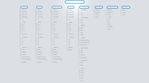 Mind Map: Navigational Product Structures
