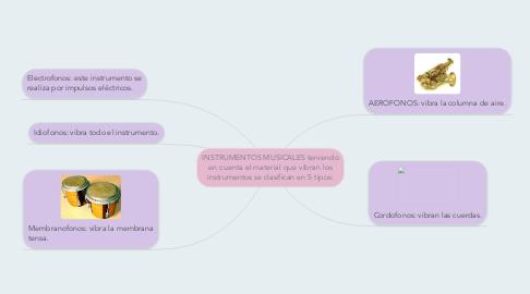 Mind Map: INSTRUMENTOS MUSICALES teniendo en cuenta el material que vibran los instrumentos se clasifican en 5 tipos: