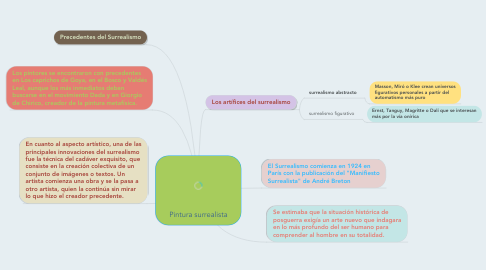 Mind Map: Pintura surrealista