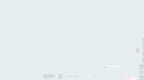 Mind Map: Duncan's Creativity Park