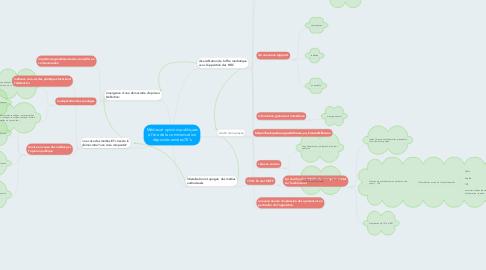 Mind Map: Médias et opinions publiques à l'ère de la communication depuis les années 70's