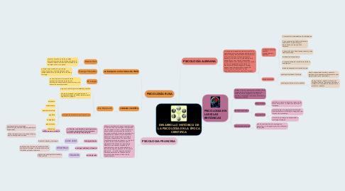 Mind Map: DESARROLLO HISTÓRICO DE LA PSICOLOGÍA EN LA ÉPOCA CIENTIFICA