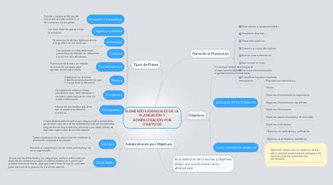 Mind Map: ELEMENTOS ESENCIALES DE LA PLANEACIÓN Y ADMINISTRACIÓN POR OBJETIVOS