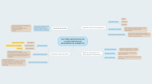 Mind Map: FACTORES IMPORTANTES EN LA DESCOMPOSICION MICROBIANA DE ALIMENTOS