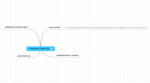 Mind Map: PARADIGMA CONDUCTUAL