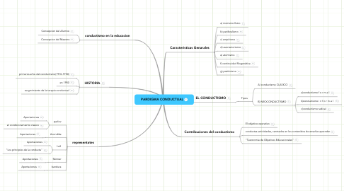 Mind Map: PARDIGMA CONDUCTUAL